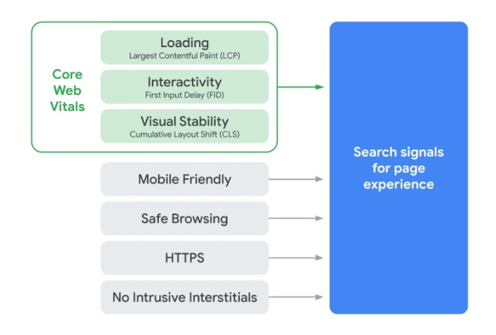 Google's Core Web Vitals update can influence your rankings | MediaGroup Worldwide
